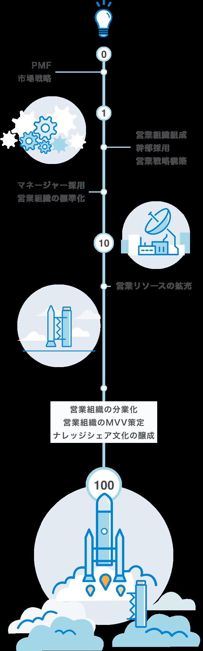service_sp